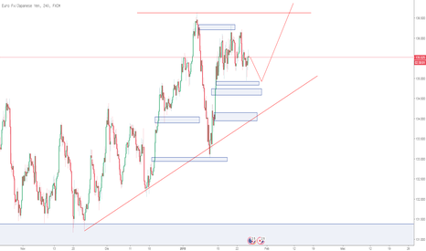 EURJPY: SND and Trend