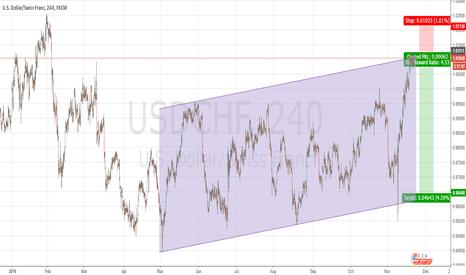 USDCHF: Trading Idea