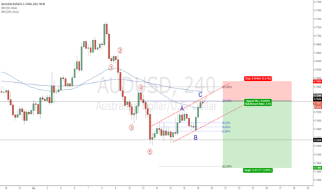 AUDUSD: AUDUSD: Waiting for the corrective wave to complete