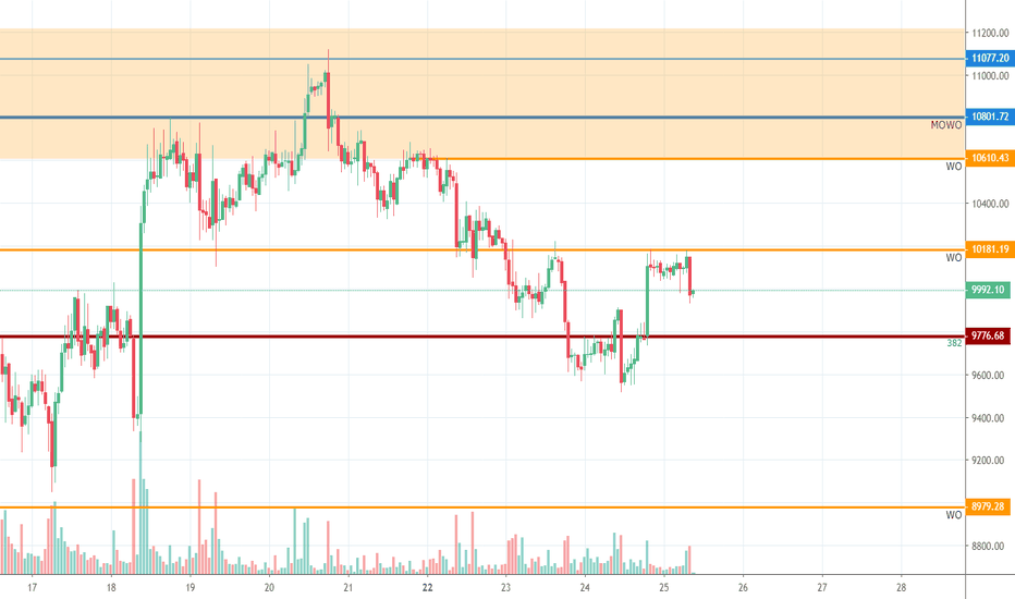 Supply and Demand — Trend Analysis — Education — TradingView