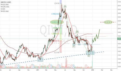 QIWI: QIWI New Uptrend Started On Friday the 29th Of December