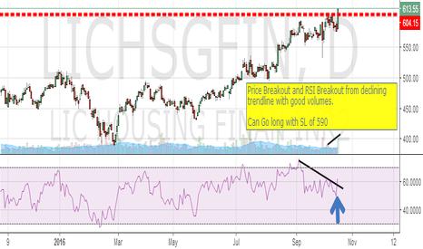 LICHSGFIN: LICHFL : Price n Indicator breakout