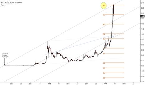 BTCUSD/GC1!: Bitcoin priced in gold
