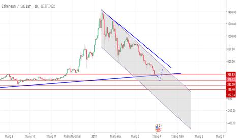 ETHUSD: Canh lướt Long ETH/USD
