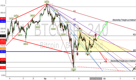 BTCGBP: BTC Descending Triangle