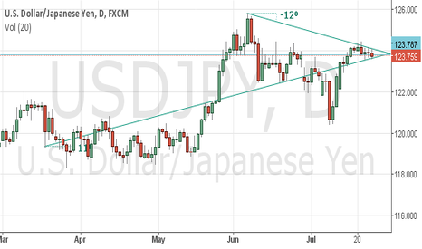 USDJPY: Break Out