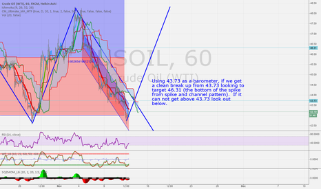 USOIL: usoil short term