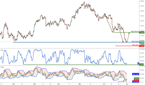 USDCAD: USDCAD right on major support, time to buy