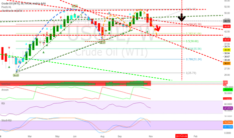 USOIL: good bearish drop