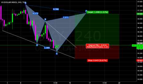 DXY: DXY 4H  BEARISH CYPHER PATTERN
