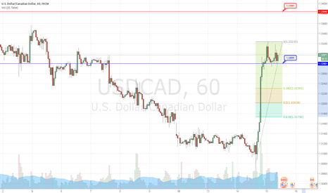 USDCAD: USDCAD #1H - Double Top - Short