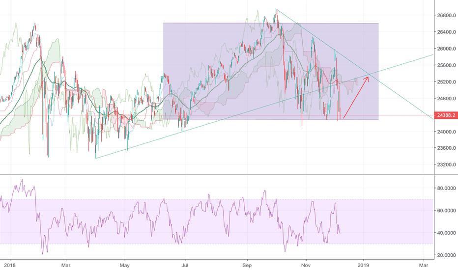DJI: Dow Jones Retrace after huge weekly loss.
