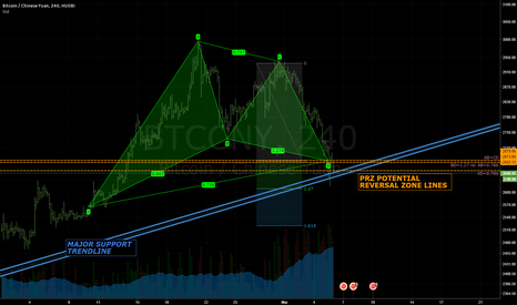 BTCCNY: FULLY QUALIFIED GARTLEY AT MAJOR SUPPORT LEVEL
