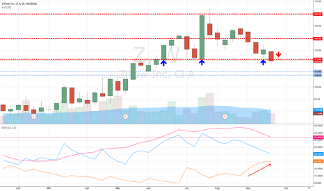 Z: Zillow Breaks Below Key Chart Support