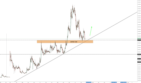 GAMEBTC: [GAME/BTC] Forming a Bullish + Support Combo trend