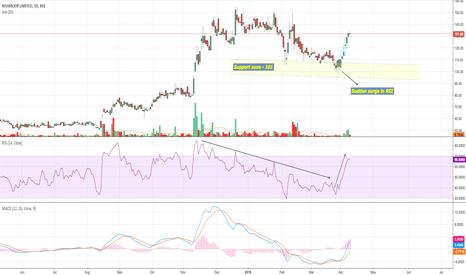 RISHIROOP: Rishiroop (Investment stock) - Macro factors