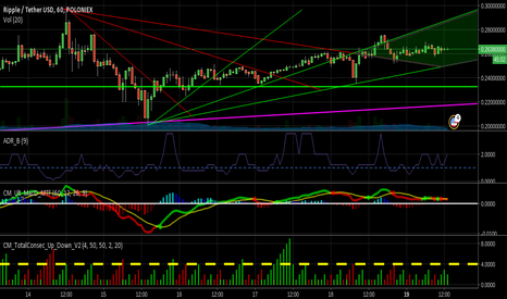 XRPUSDT: XRP/USD Ripple VS usdt - Bullish trend forming on the 1hr