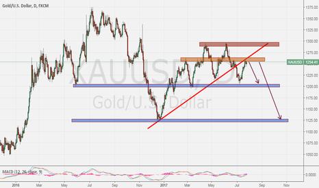 XAUUSD: Go short now for Gold