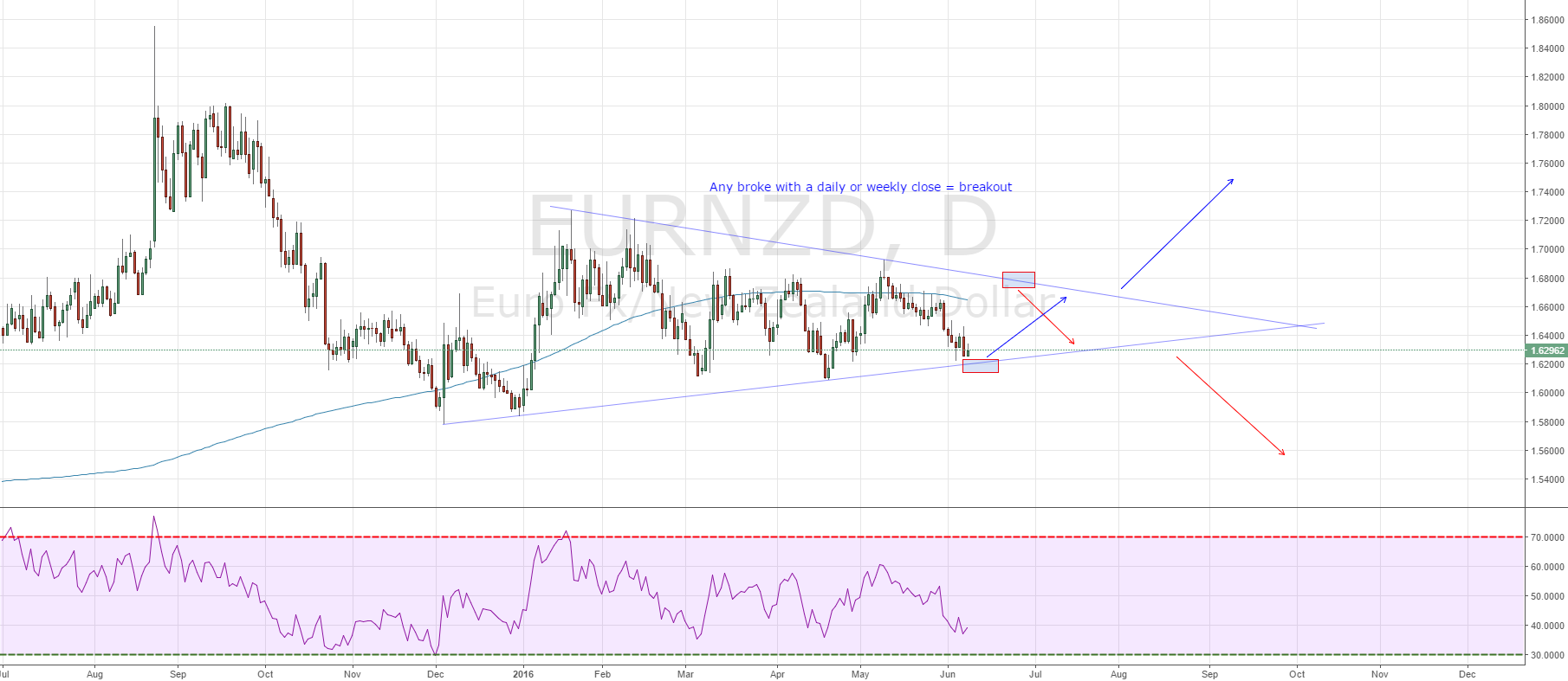 EURNZD: Potential Opportunity for Both Range and Breakout-trades