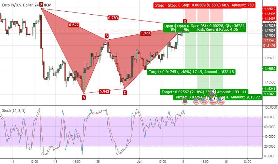 EURUSD: Bearish Max Gartley H4