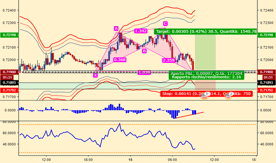 AUDUSD: probabile shark su AUDUSD M15 pronti per un LONG