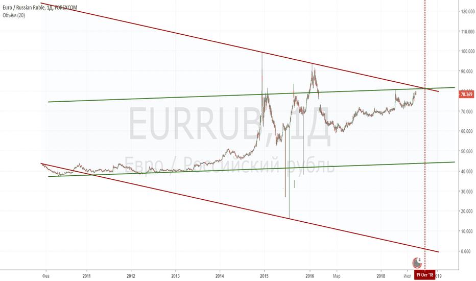 EURRUB: Момент истины