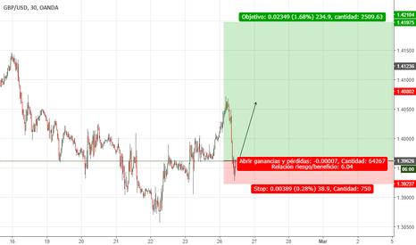 GBPUSD: Largo GBPUSD , Swing Trading