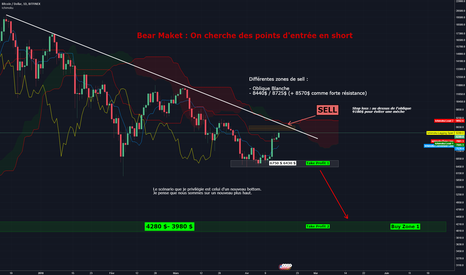 BTCUSD: Bitcoin to the moon ? Clairement pas, SHORT.