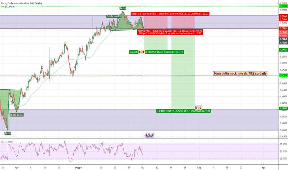 53ca64ddb4 EURNZD grafico, tasso e analisi — TradingView