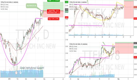 TTEK: TRADE ON: TTEK ready for lift off