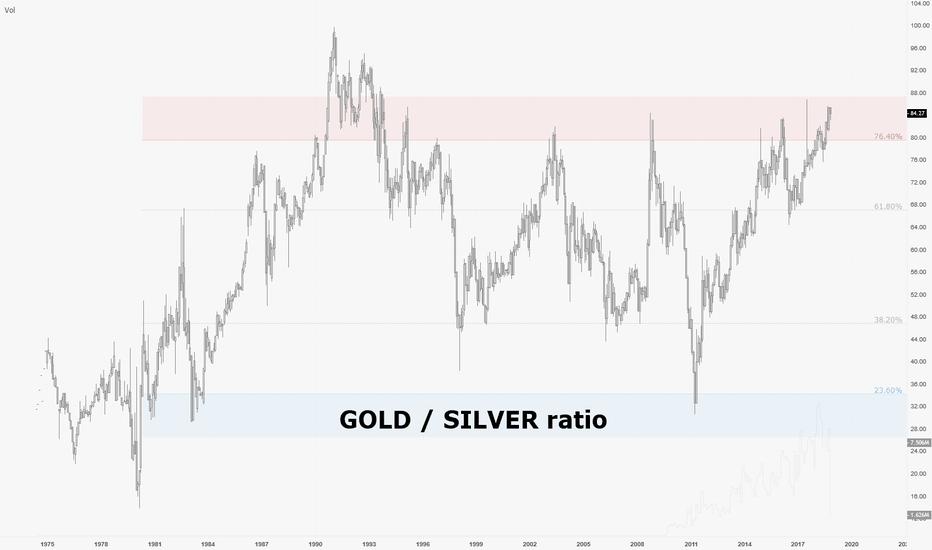 XAUUSD/XAGUSD: SILVER superformerait GOLD dans le prochain cycle éco ?