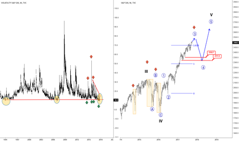 "SPX: Expect A ""Pop-up"" on Vix As S&P500 Search For Wave 3 high"