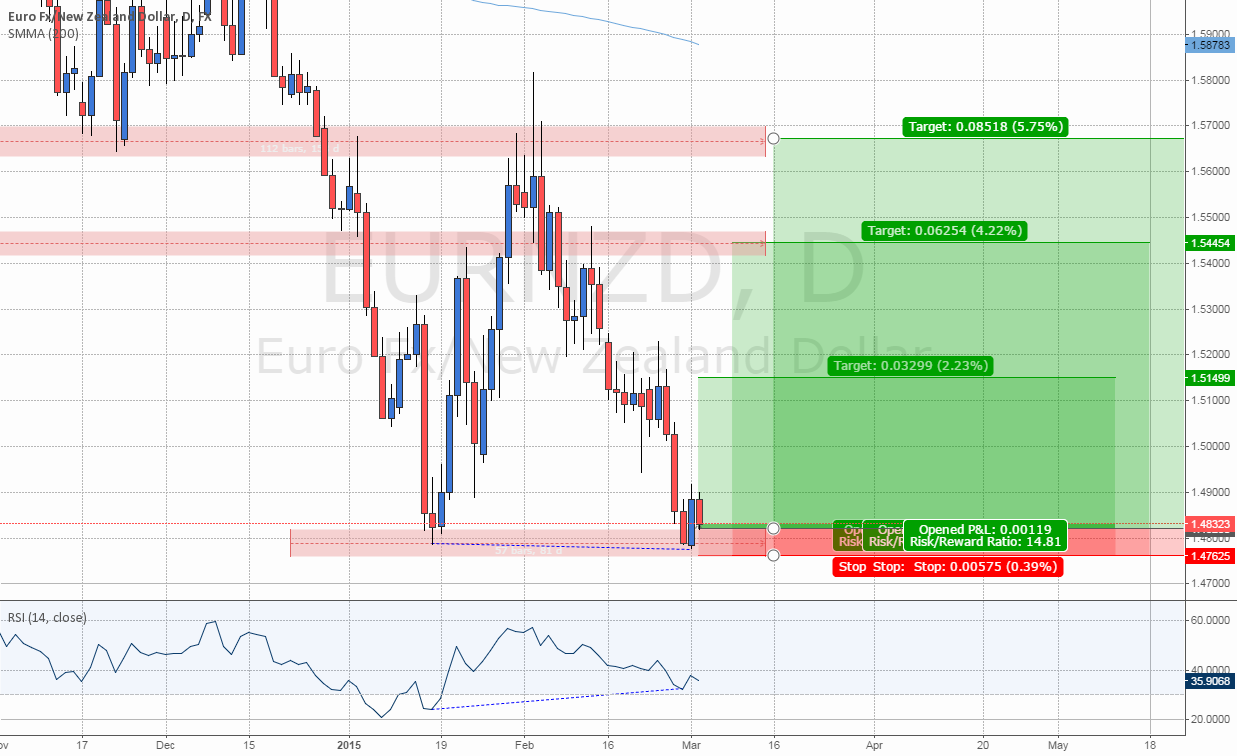 #EURNZD: Long on 50% Retrace of Engulfing on Double Bottom Low