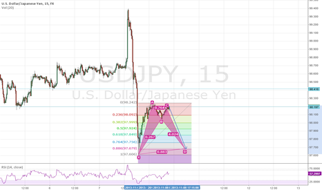 USDJPY: bullish bat patterm