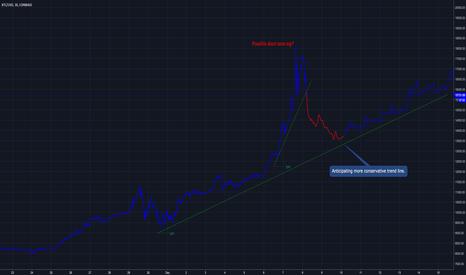 BTCUSD: Trend line