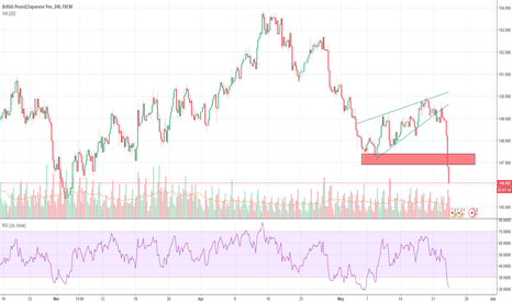 GBPJPY: GBPJPY retracement could be coming