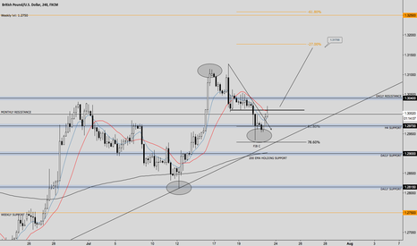 GBPUSD: SIMPLE ABCD PATTERN ON STERLING