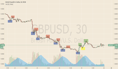GBPUSD: Changes in market sentiment