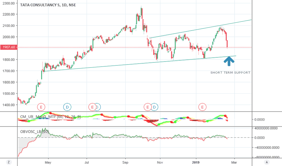 TCS: TCS SHORTTERM SUPPORT AROUND 1830 ZONE