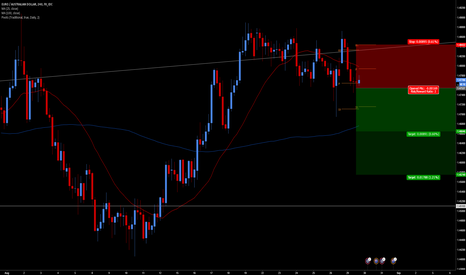 EURAUD: Break and Retest