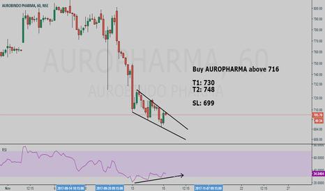 AUROPHARMA: AUROPHARMA buy setup - Hunt with tRex