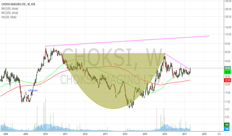 CHOKSI: choksi imaging - Cup and handle trendline
