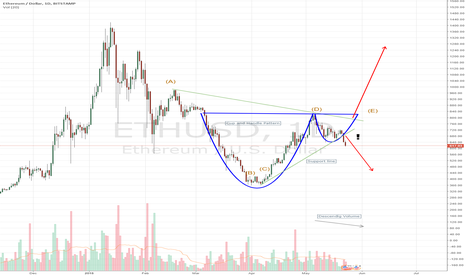 ETHUSD: Cup and Handle Example