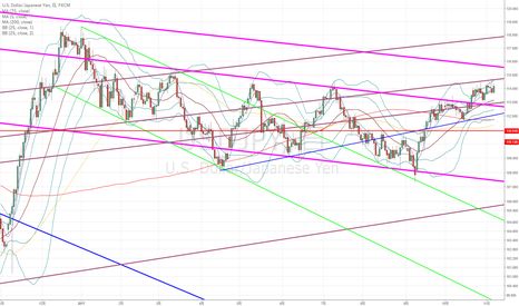 USDJPY: ドル円:結局はまだまだ身動き取れないレンジの中…