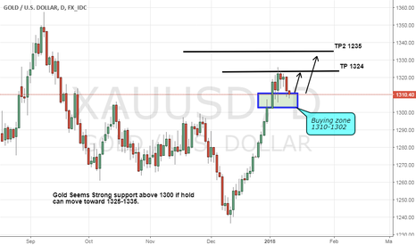 XAUUSD: Gold seems a jump from Current level or from 1303-1305
