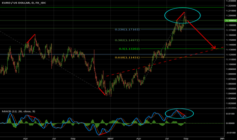 EURUSD: Bearish divergence on daily MACD. Sell for medium term profit.