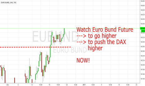 EUBUND: Euro Bund Future: Another Set Up