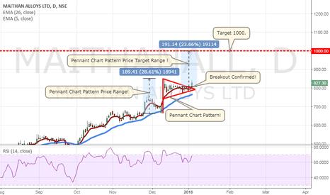 MAITHANALL: Maithan Alloys Ltd! Pennant Chart Pattern