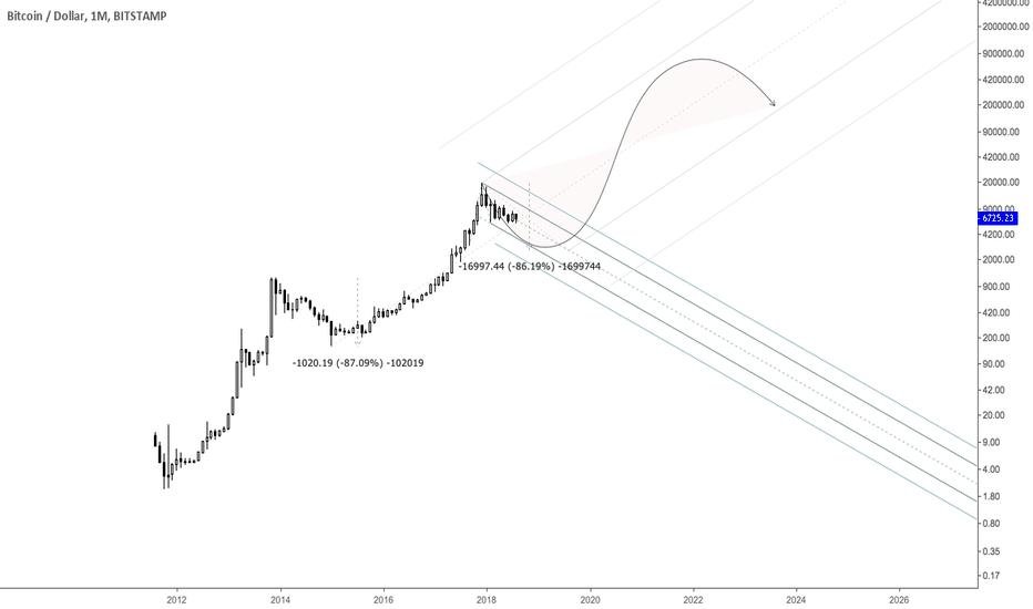 BTCUSD: Long-term BTCUSD Forecast