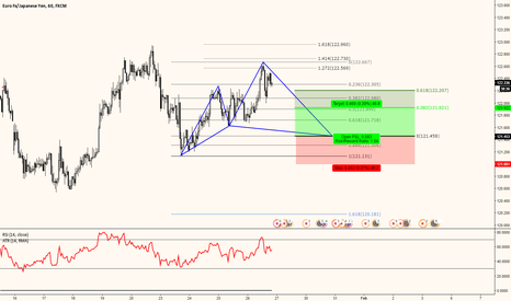 EURJPY: EURJPY Potential Cypher